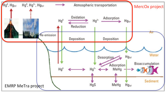 The Hg biogeochemical cycle, indicating the objectives of EMRP JRP ENV51 MeTra and 16ENV01 MercOx.
